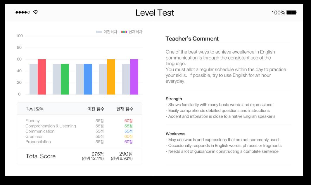 Level Test